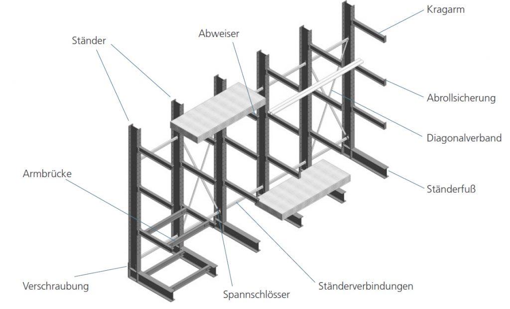 Kragarmregal Aufbau